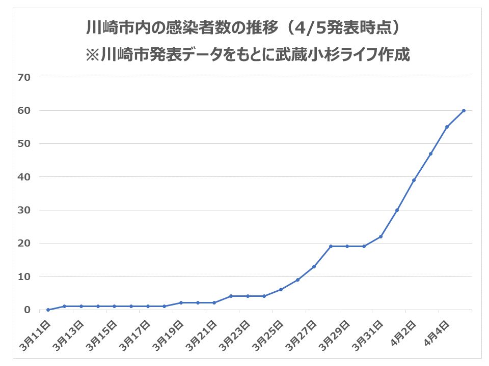 川崎市内の感染者数の推移