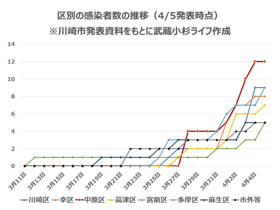 区別の感染者数の推移