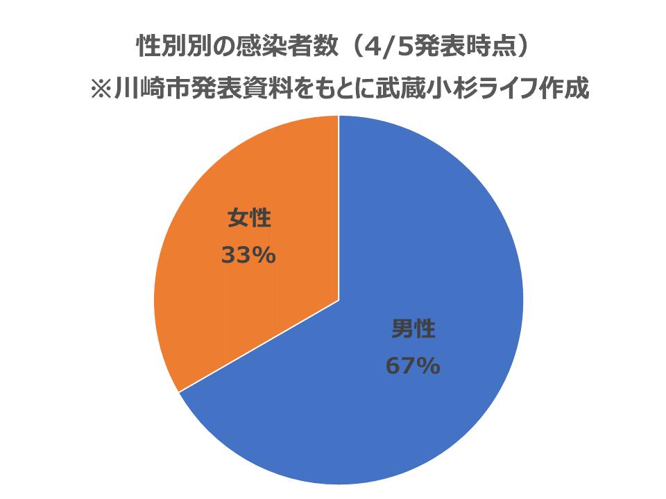 男女別の感染者数