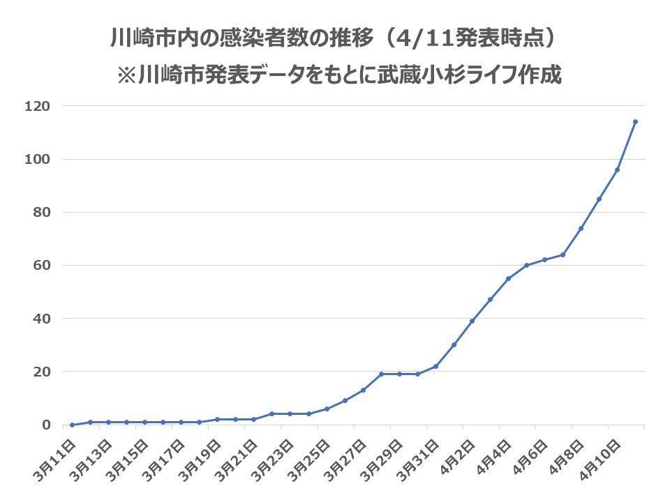 川崎 市 コロナ 感染 者 数