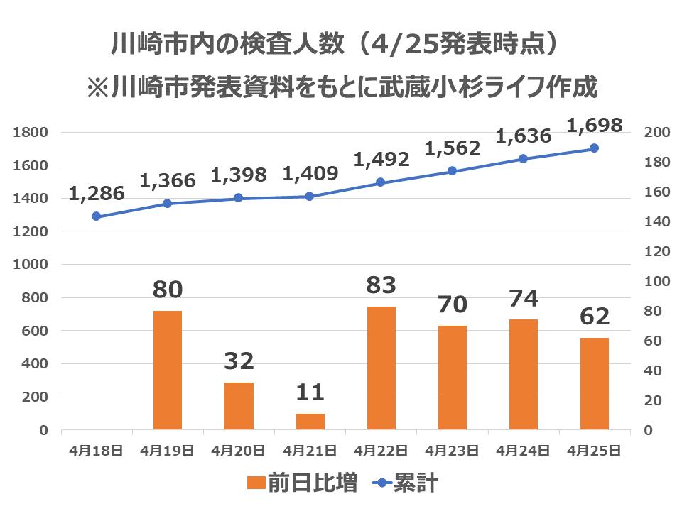 川崎市の検査人数