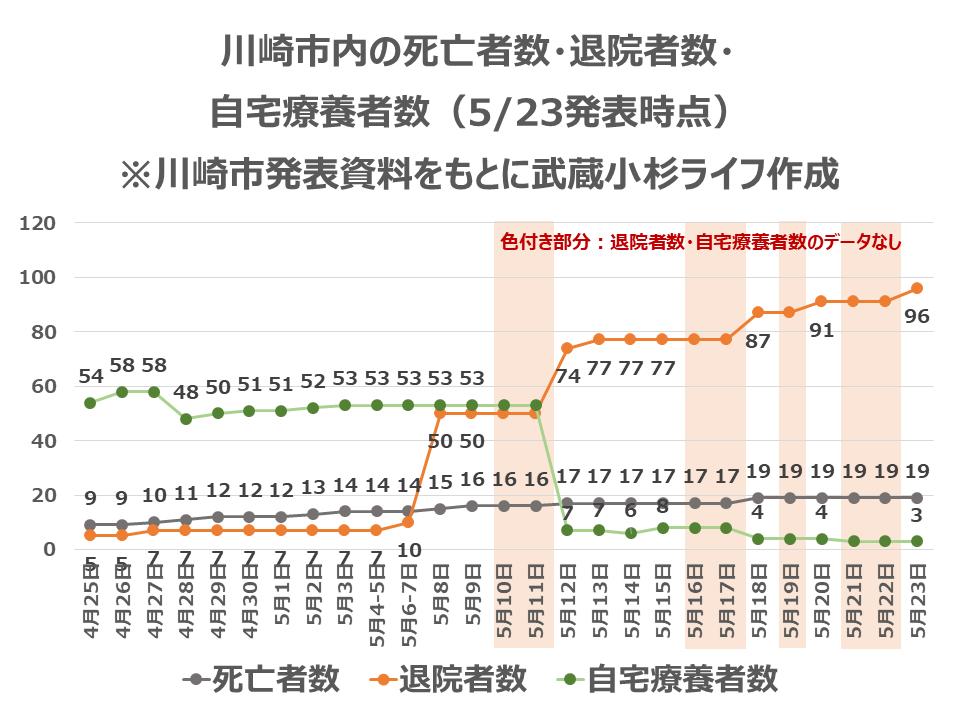 川崎市内の死亡者数・退院者数・自宅療養者数