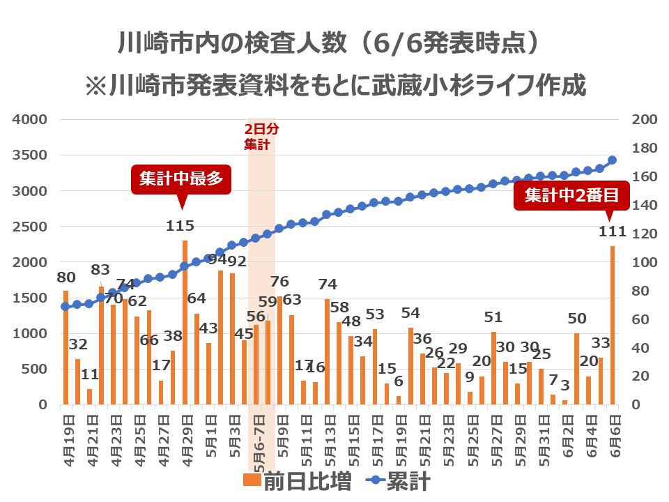川崎市内の検査人数