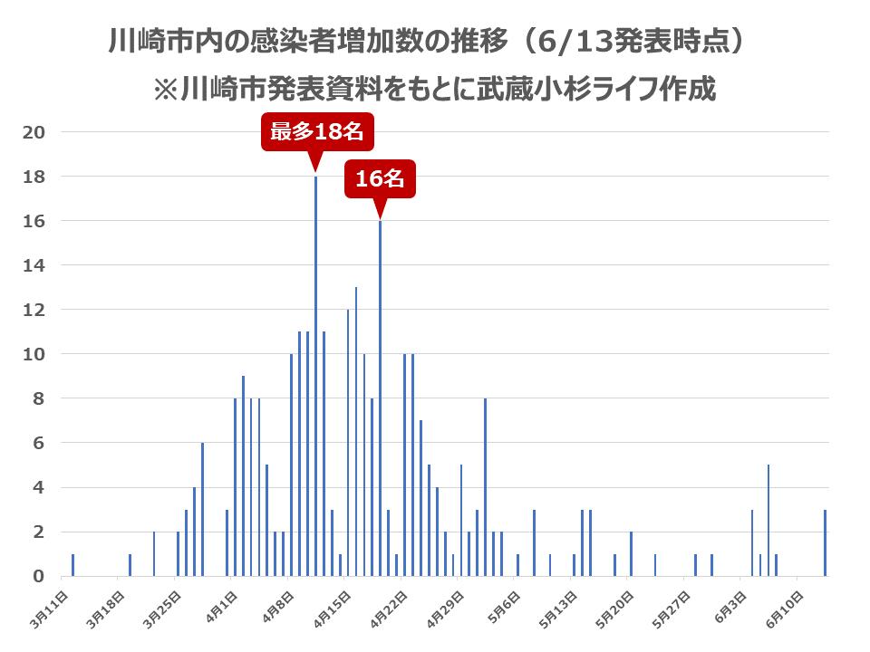 川崎市内の感染者増加数の推移