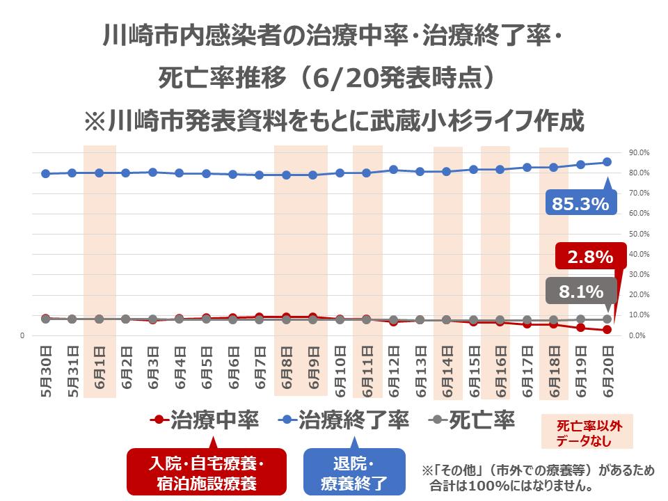 川崎市内感染者の治療中率・治療終了率・死亡率推移
