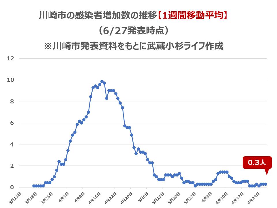 川崎市の感染者数の推移【1週間移動平均】